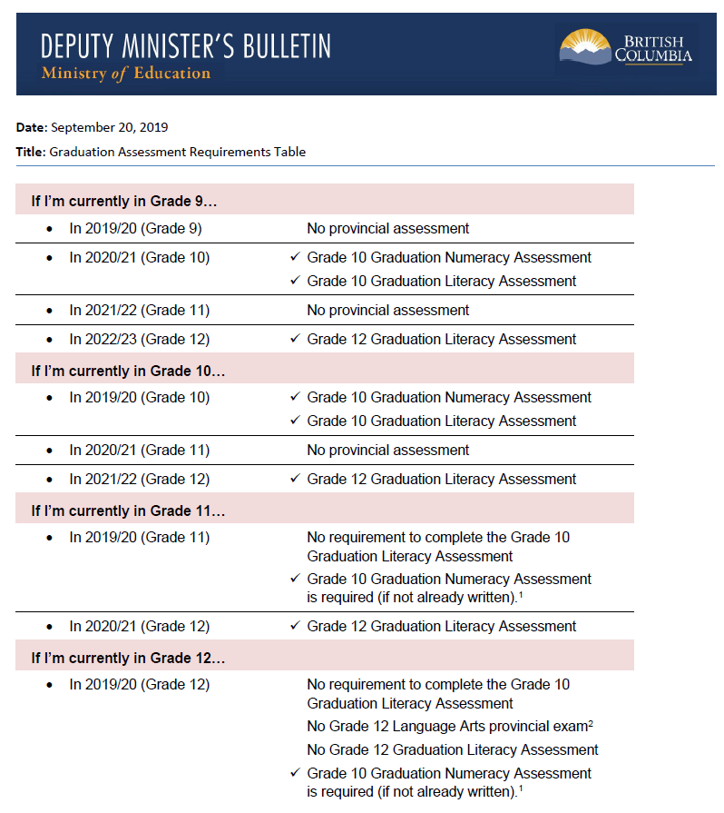 Grad Assessment Requirements Table